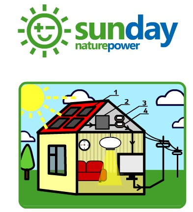 Every Day is Like Sunday Solar Energy
