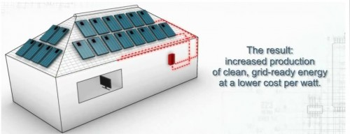 SolarEdge Plans Holistic Approach to Solar Energy Efficiency