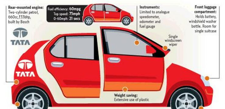tata-nano-india-photo-diagram.jpg