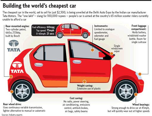 India's Tata Nano Could Change the Mobility of Millions