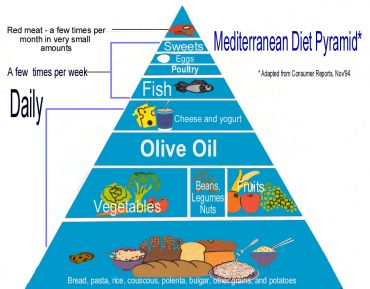 Med Diet the Eco-Sexy Way to Protect Your Erection, Part I