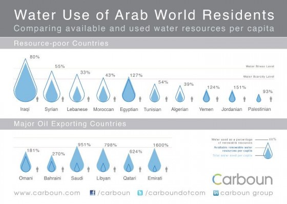 how water shapes the future in the middle east Much of the world faces a hotter and drier future under the gdp of central asian countries and blunt the impact of water shortages in the middle east.