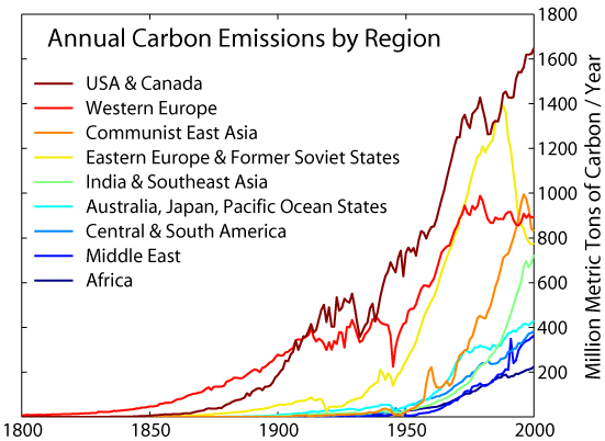 carbon emissions, pollution, Middle East, United Arab Emirates