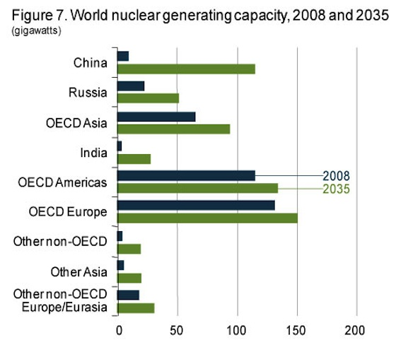 nuclear-china, world nuclear powers chart