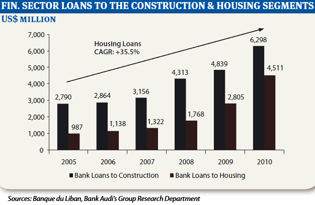 lebanon construction graph