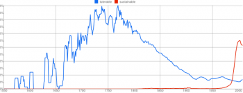 Usage of the words Tolerable and Sustainable in books from 1550-2008