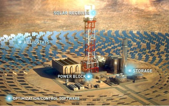 brightsource concentrated solar thermal