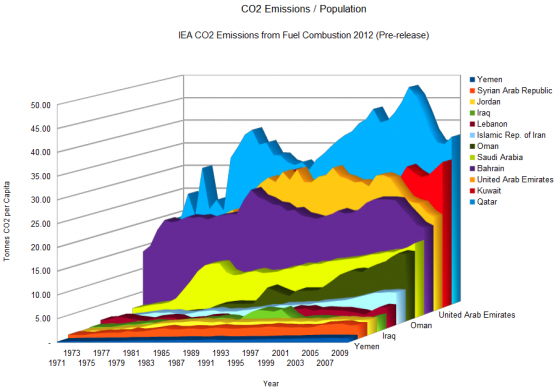 co2_per capita_nation_mideast carbon dioxide for Middle East countries