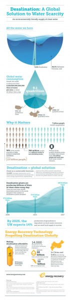 energy recovery, desalination, water shortages, clean tech