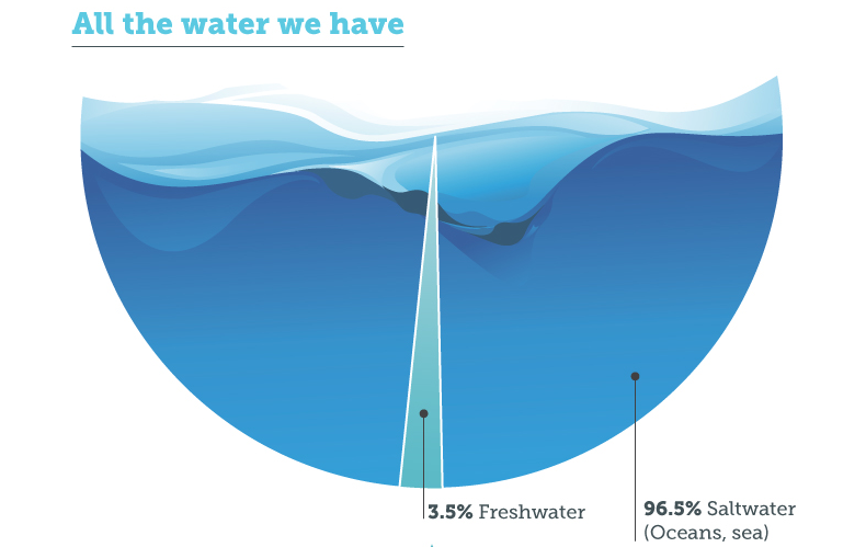This Desalination Infographic is Like Taking Climate Change Advice from Shell