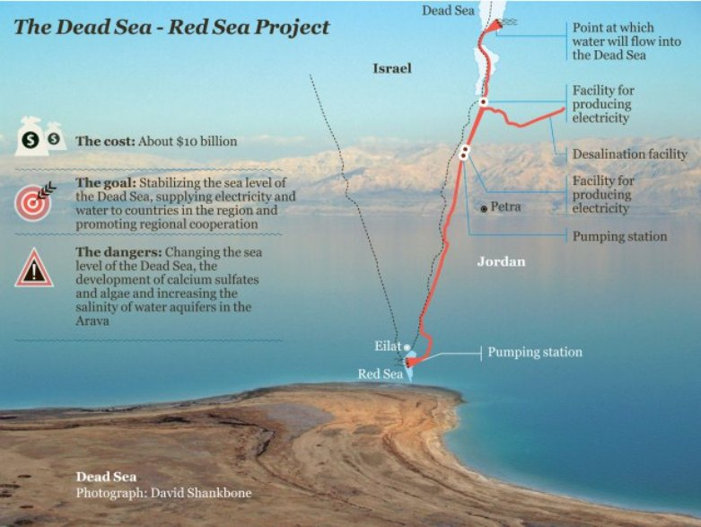 Red Sea to Dead Sea Project